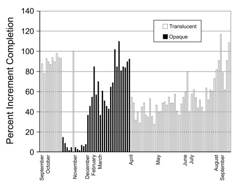 Percent completion of outer cementum increment by month, from V. Wedel (2007: figure 4).