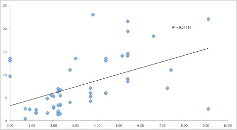 Impact fact vs. citation-count correlation for Richard Butler