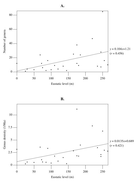 Figure 4. Correlation between eustatic level (measured in meters above the present-day level) and dinosaur diversity. A. Eustatic level vs. number of new dinosaur genera per age. B. Eustatic level vs. genus density. Solid lines are best fits for the data. Correlation coefficients (r) appear below the regression equations. Data on eustatic levels during each age from Figures 3-5 of Haq et al. 1987.