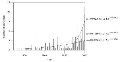 Figure7-diversity-by-year-of-naming