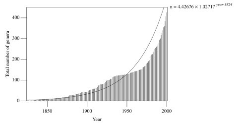 Figure 8. Total number of known dinosaur genera by year. The solid line is a best-fit exponential curve, which emphasises the levelling off in the 1930s-1960s.
