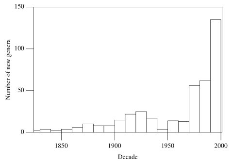 Figure 9. Number of new dinosaur genera by decade.