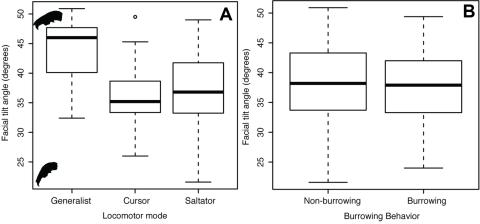 Kraatz et al 2015 Figure 5 - box plots