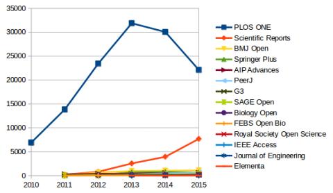 megajournal-volumes-2010-2015